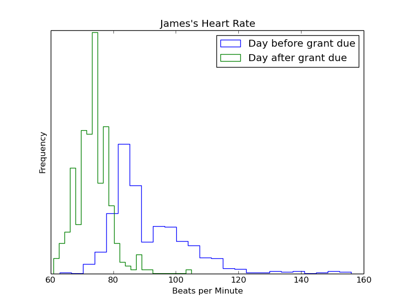 Heart Rate Before and After Grant Submission