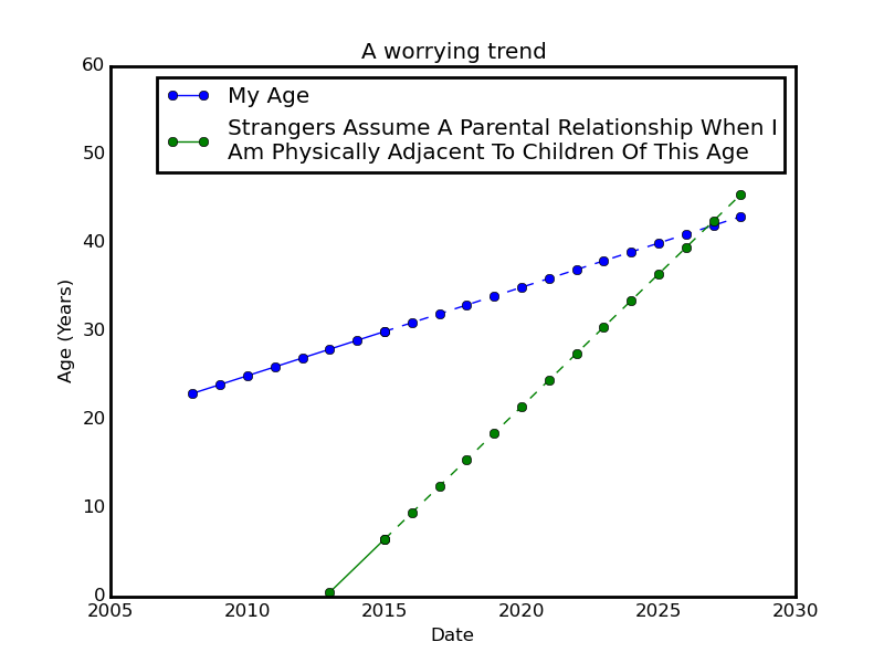 Worrying_Trend